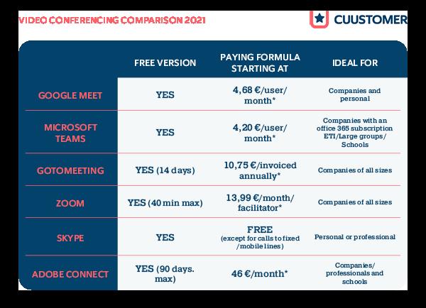 video-conferencing-comparison-2021