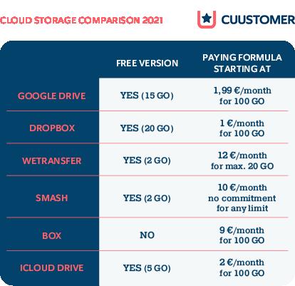 cloud-storage-comparison-2021
