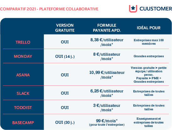 comparatif-2021-plateforme-collaborative