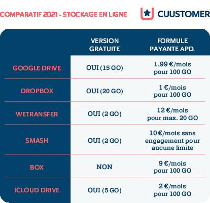comparatif-2021-stockage-en-ligne